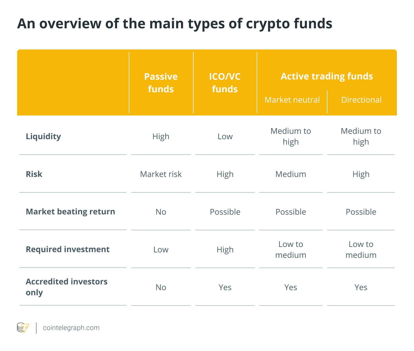 An overview of the main types of crypto funds