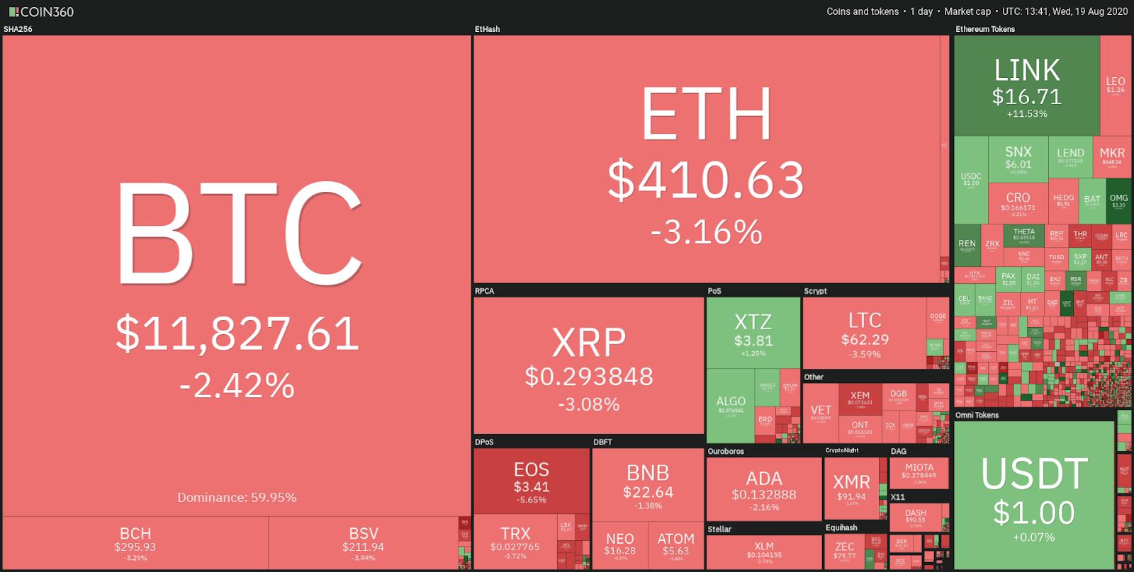 Crypto daily market performance