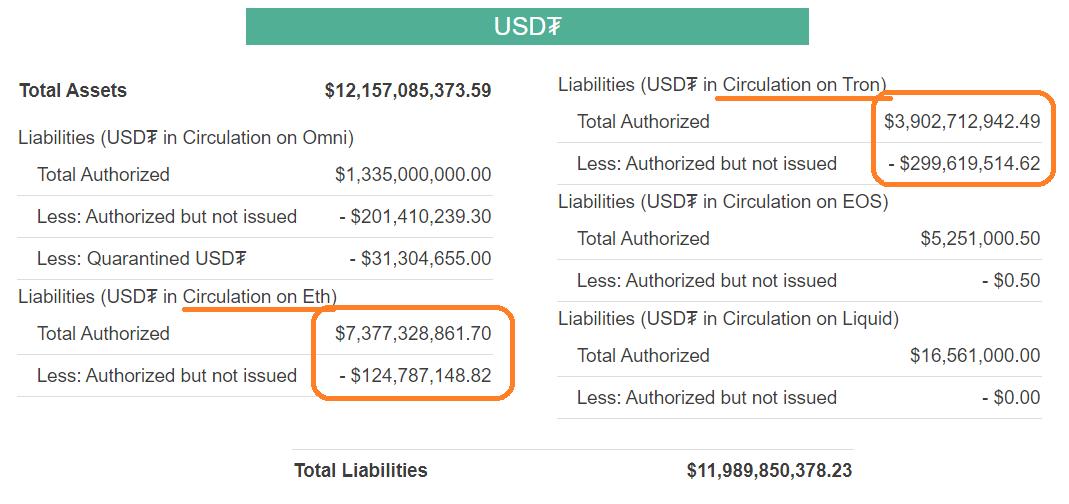 Current Tether USDT balance sheet