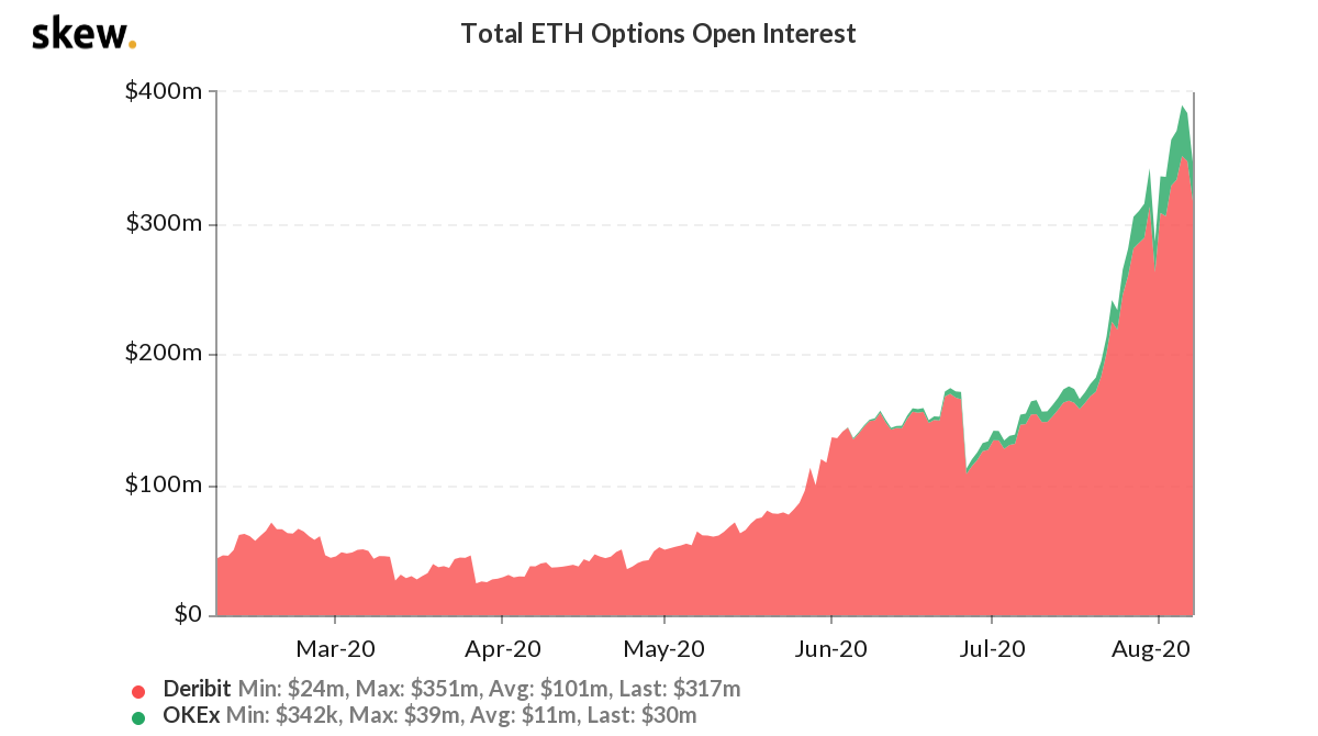 ETH options open interest in USD terms