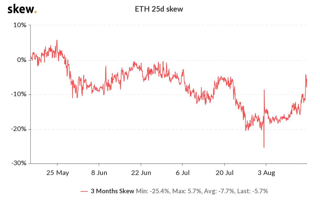 ETH 3-month options 25% delta skew