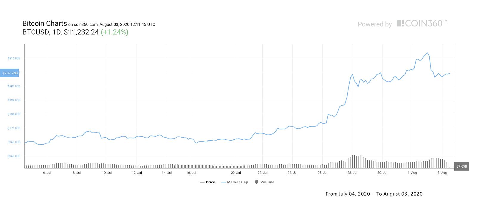 Bitcoin seven-day market cap chart