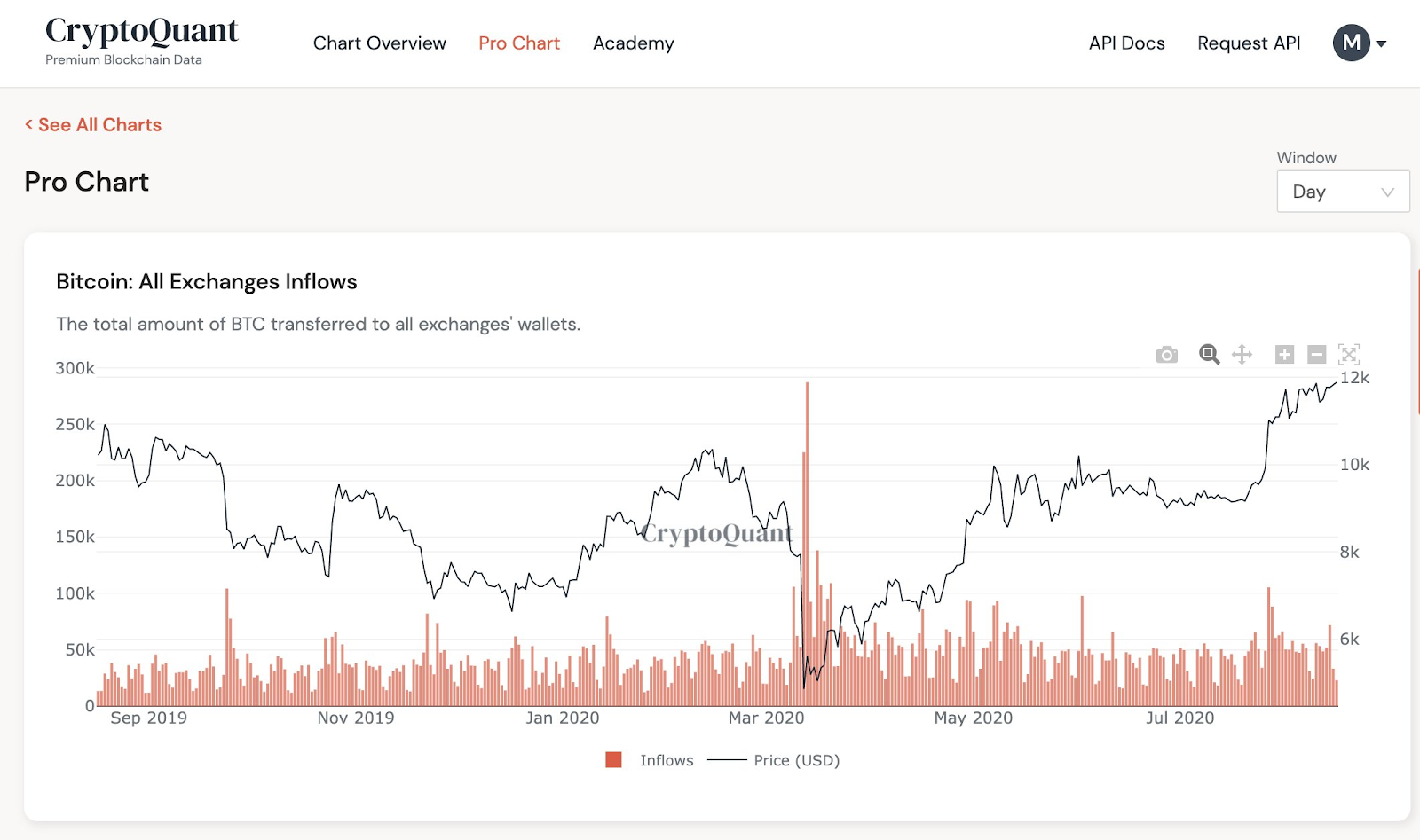 All Bitcoin Exchange Inflows