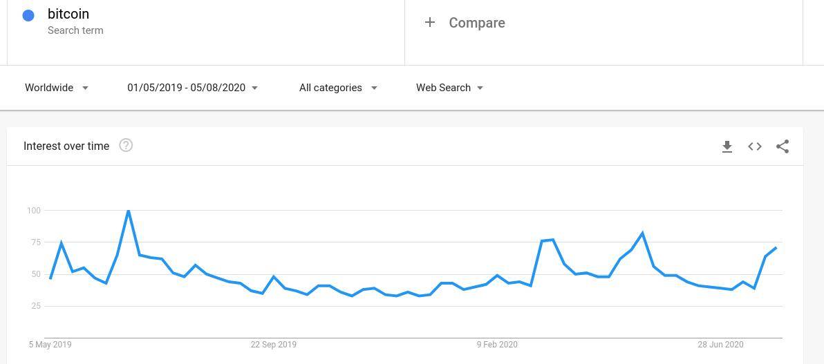 "Google search interest in ""Bitcoin."""