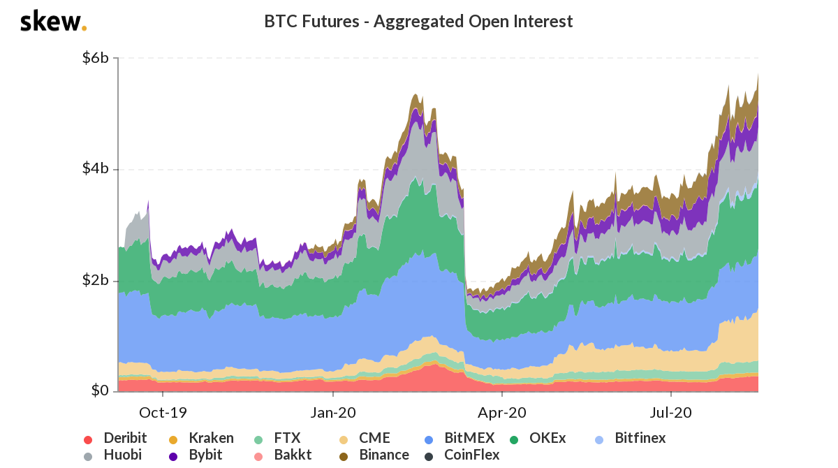 Bitcoin futures aggregate open interest 1-year chart