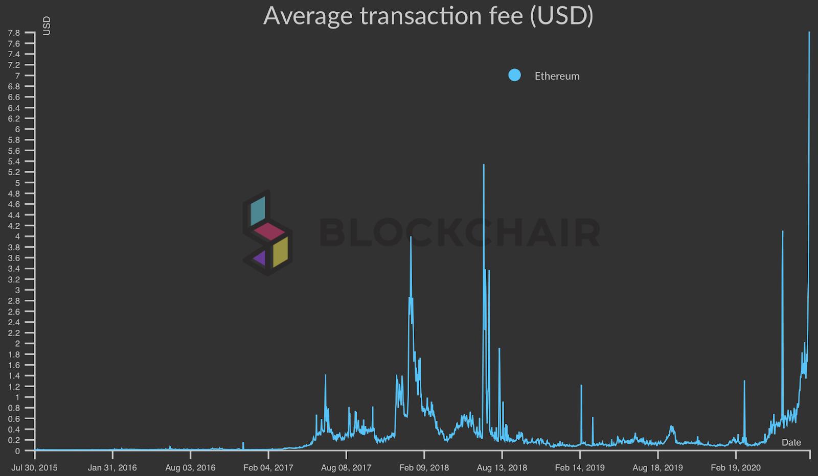 Average Ethereum transaction fee in USD chart