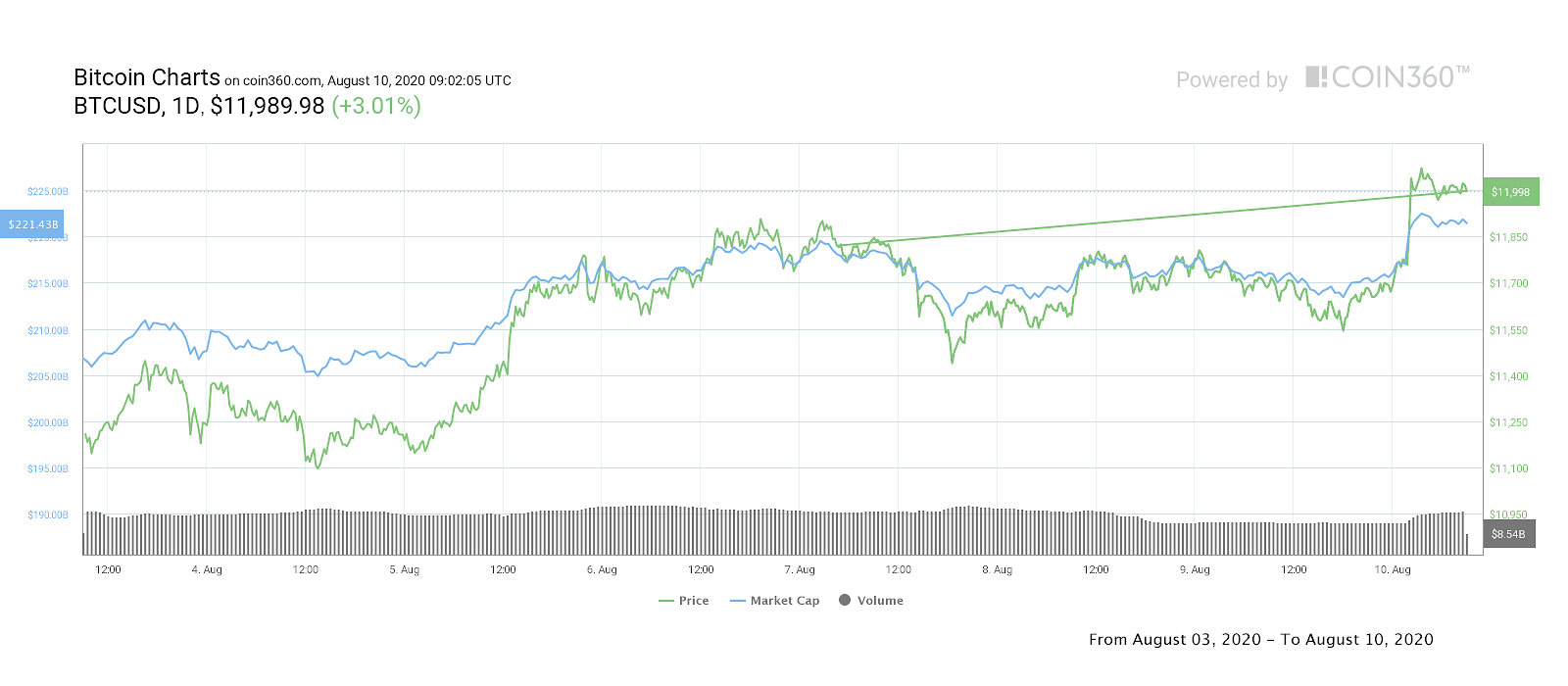BTC/USD 7-day price chart