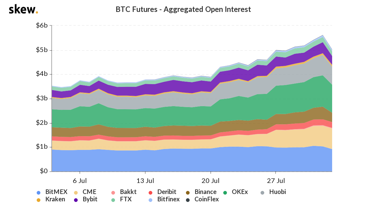 Bitcoin futures aggregate open interest 1-month chart