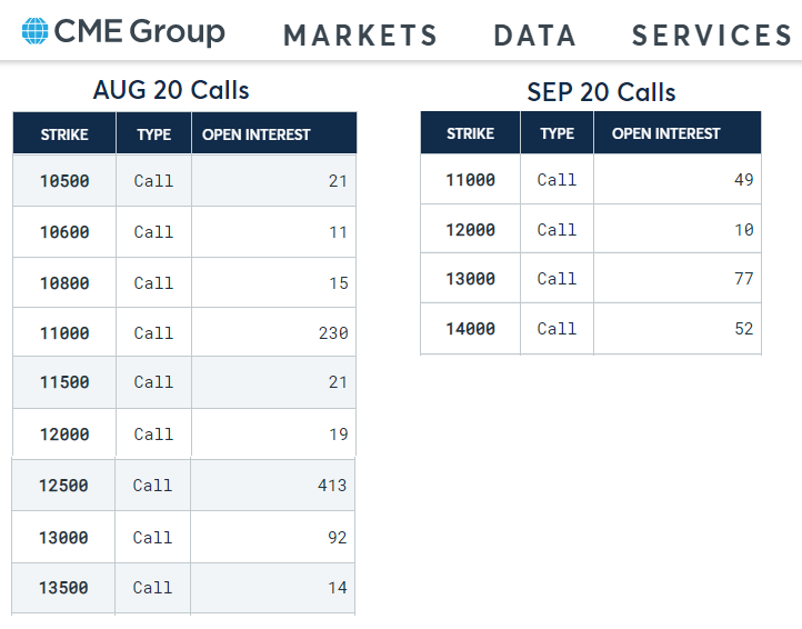 CME Bitcoin options open interest by strikes