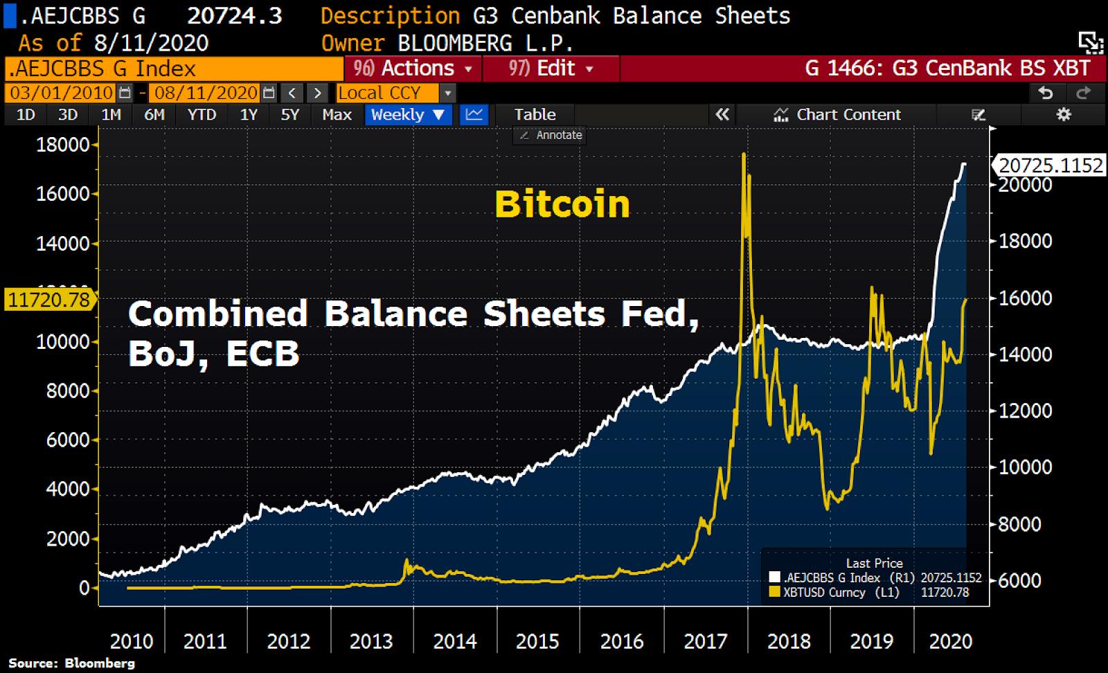 Central banks' balance sheet versus BTC/USD