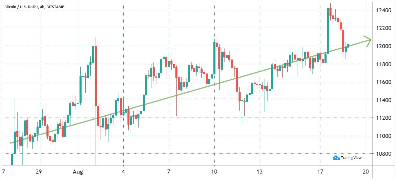 Bitcoin USD 4-hour chart