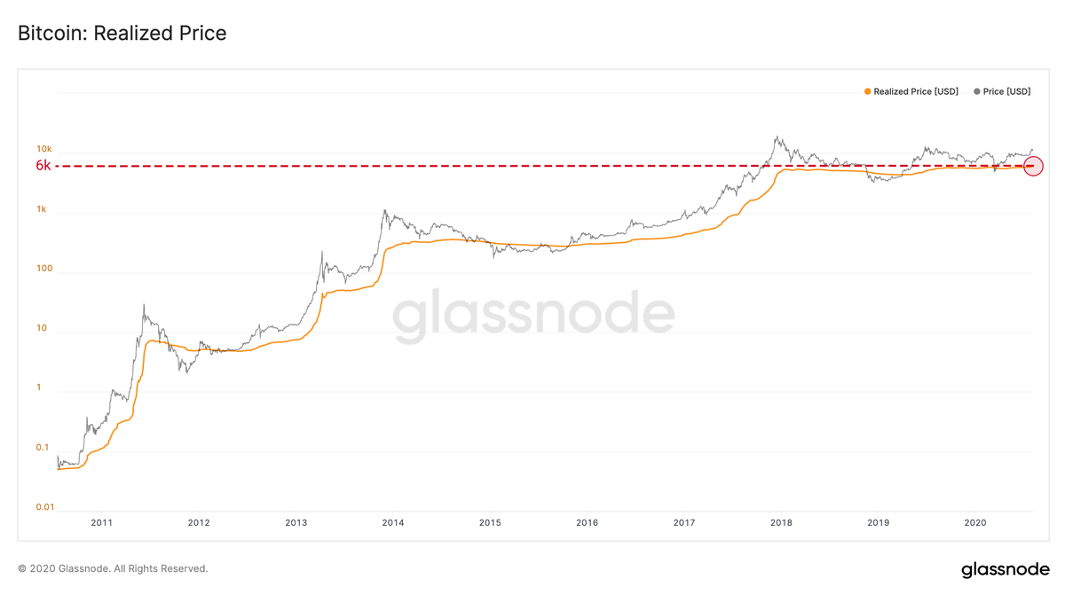 Bitcoin's realized price reaches $6,000