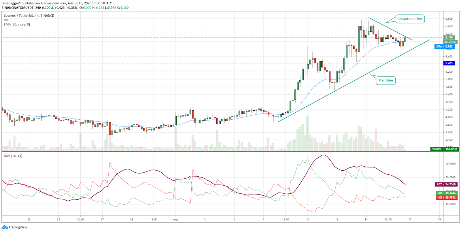 ATOM/USD 4-hour chart