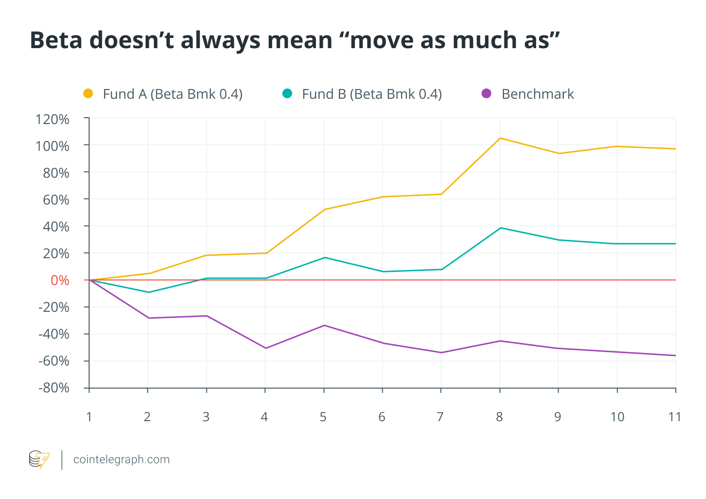 """Beta doesn't always mean """"move as much as"""""""