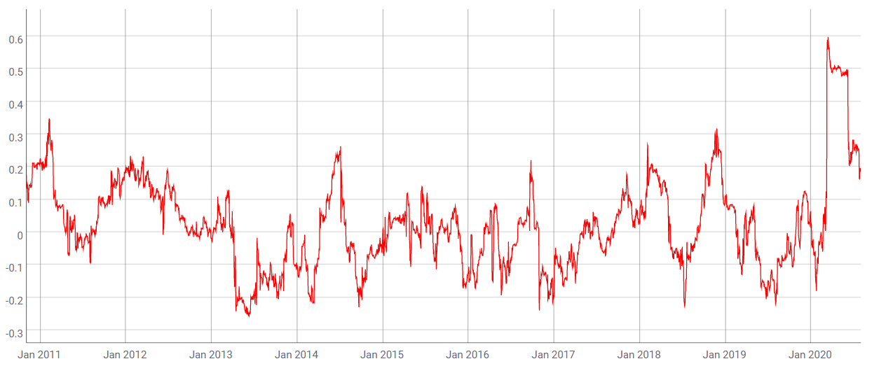 90-day Pearson correlation between Bitcoin and S&P 500