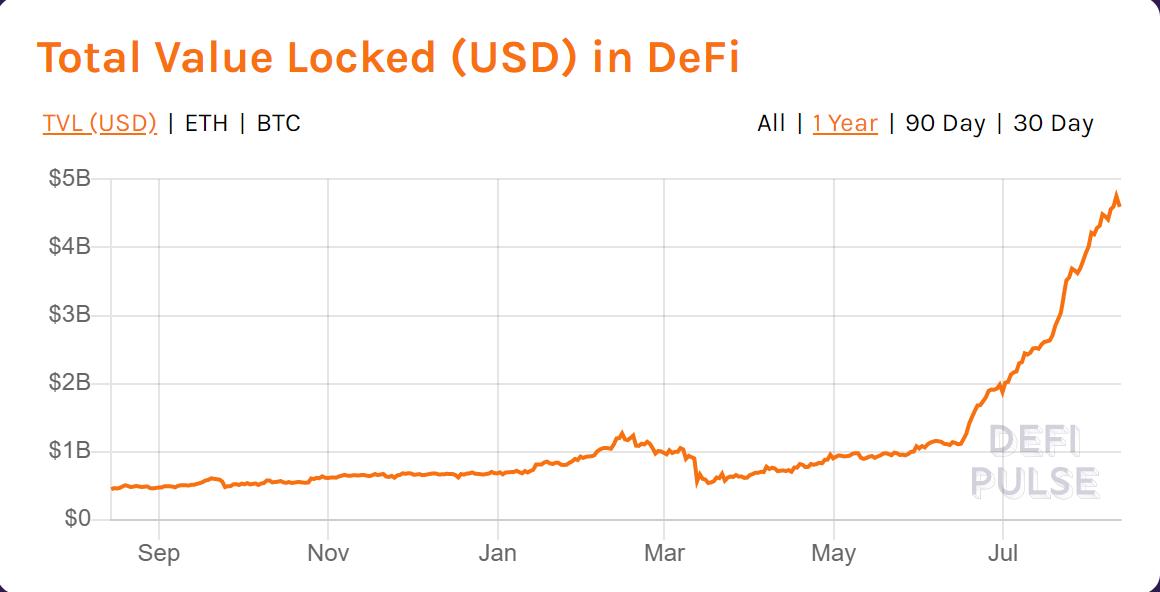 Total Ethereum (ETH) value locked in DeFi