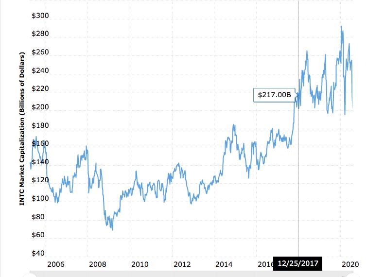 Intel all-time market cap chart