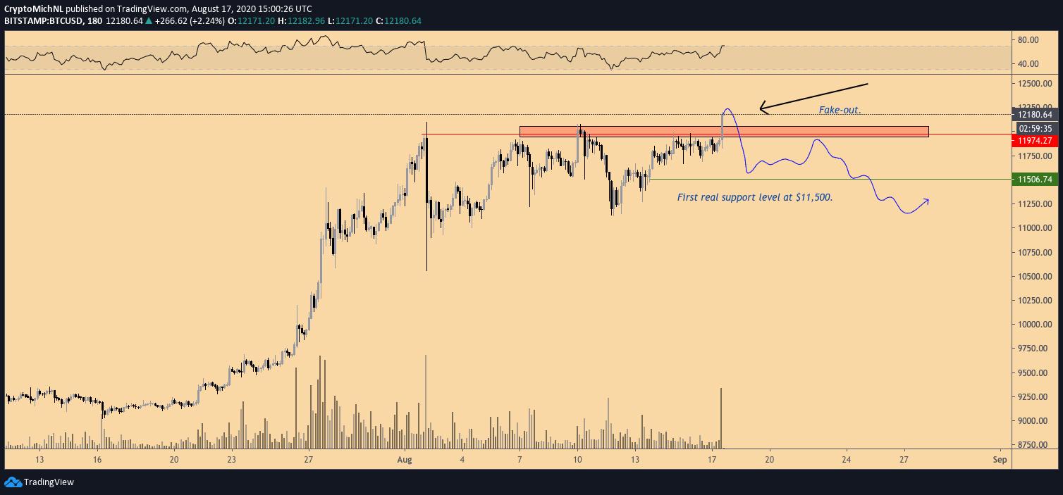 BTC/USD bearish scenario 3-hour chart. Source: TradingView