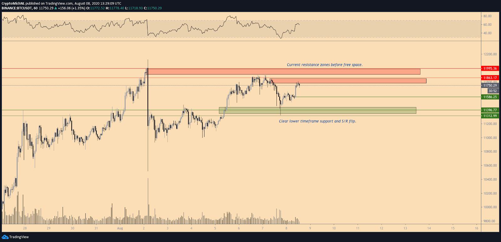 BTC/USD 2-hour chart