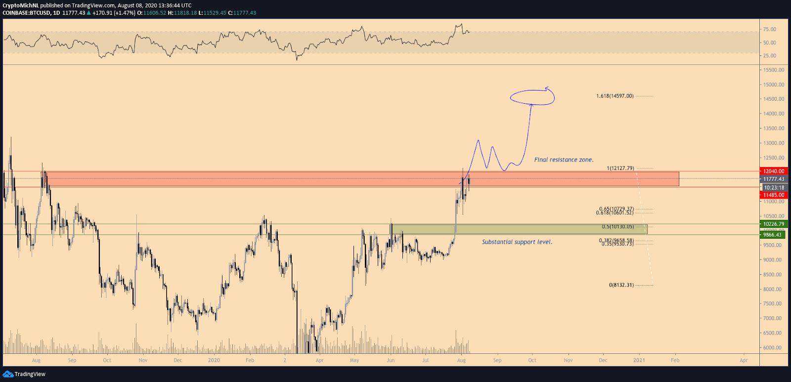 BTC/USD bullish scenario 1-day chart