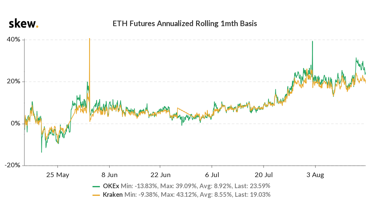 ETH 1-month futures annualized basis