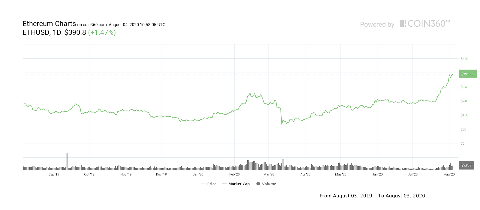 Ether one-year price chart