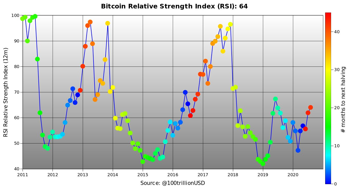 Bitcoin RSI historical chart. Source: PlanB/ Twitter