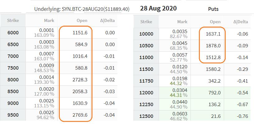August 28 put (sell) options. Source: Deribit