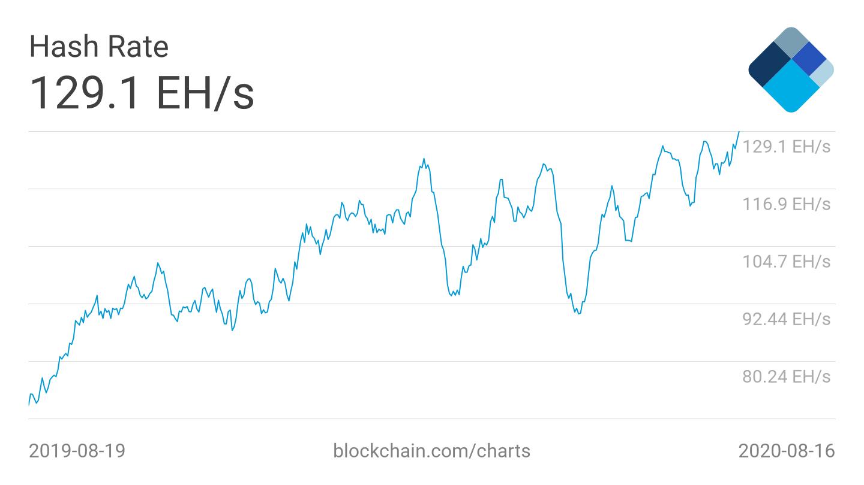 Bitcoin 7-day average hash rate