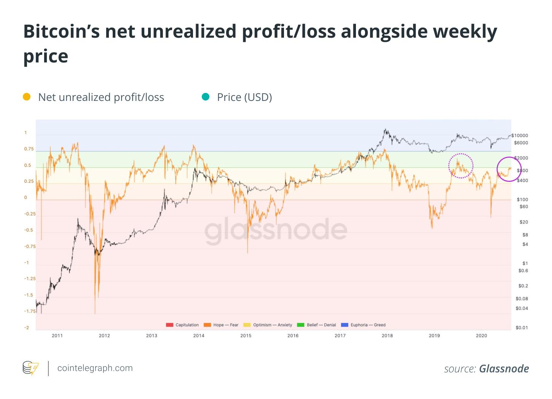 Bitcoin's net unrealized profit