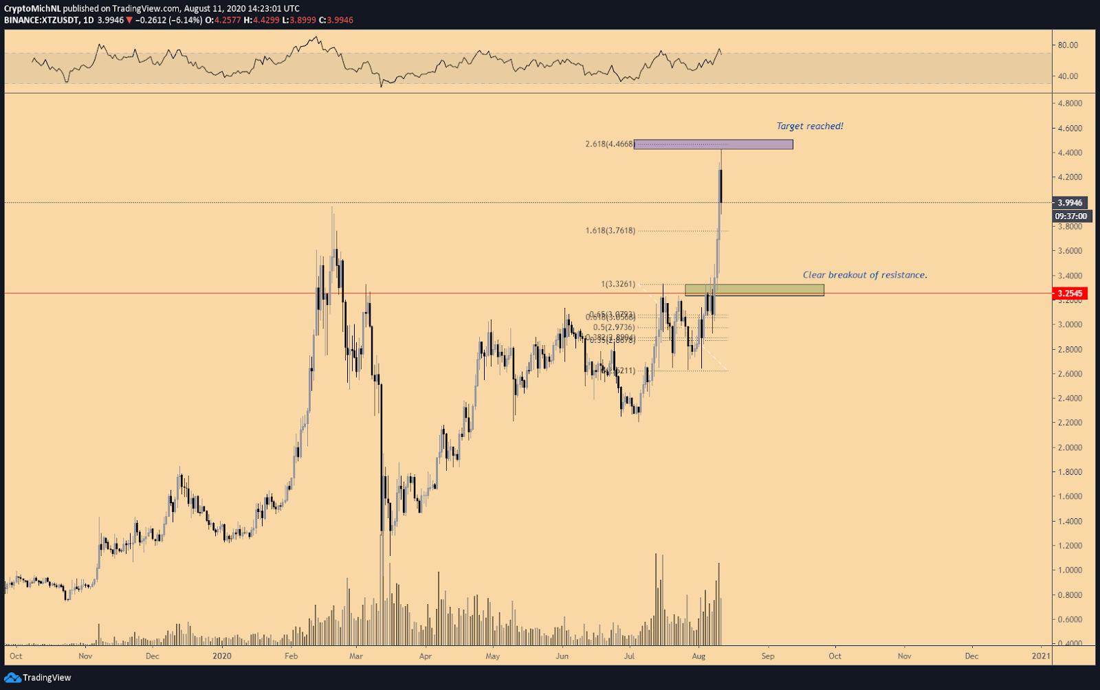 XTZ/USDT 1-day chart