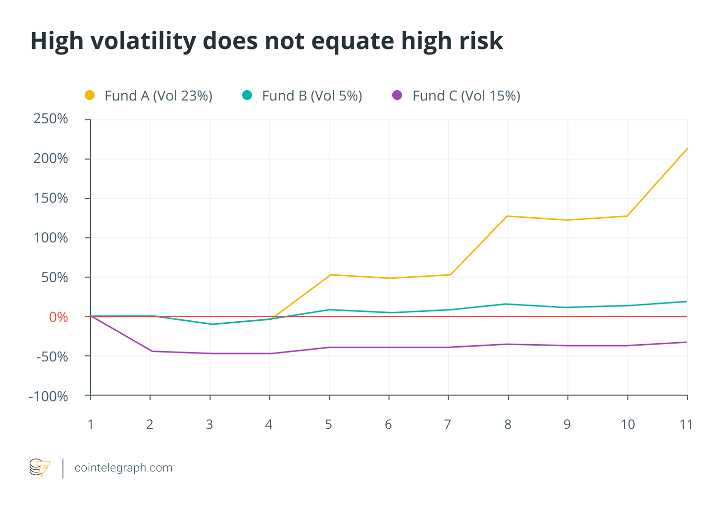 High volatility does not equate high risk