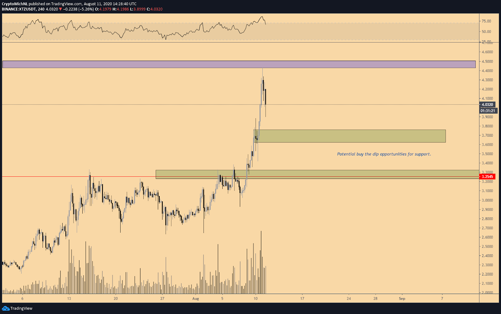 XTZ/USDT 4-hour chart