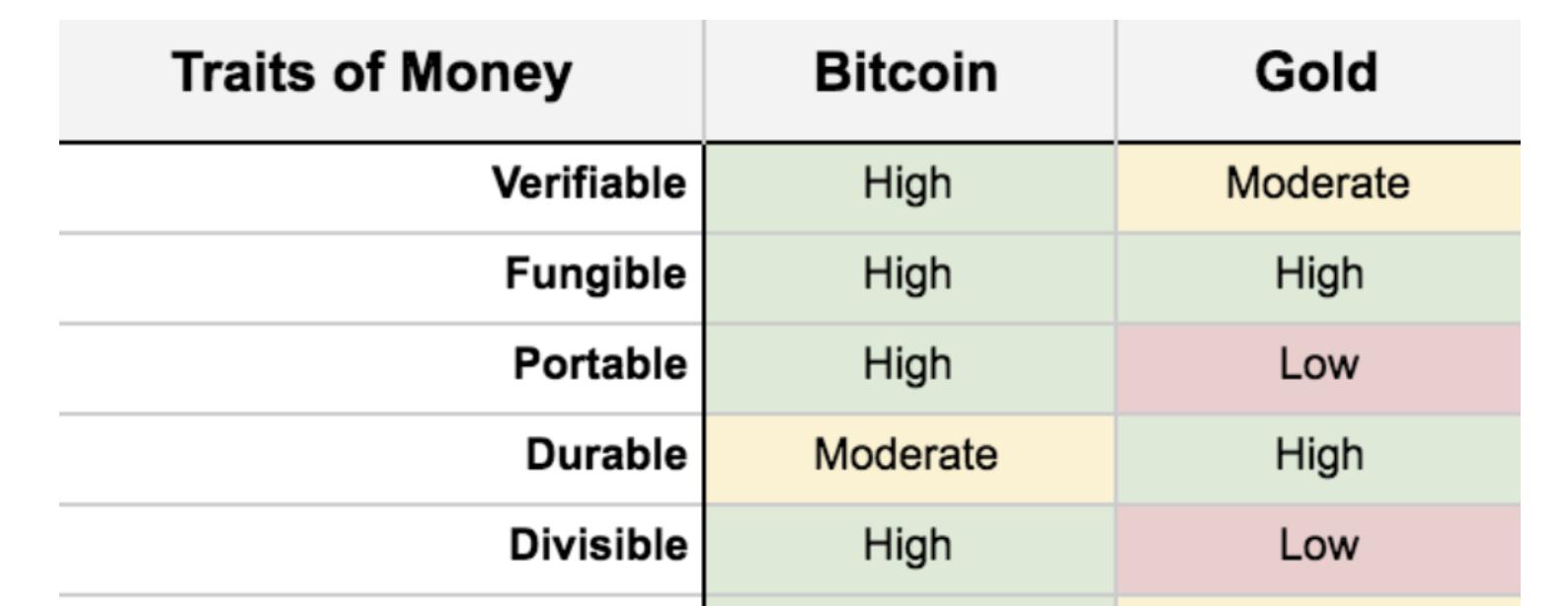 Bitcoin and gold similarities