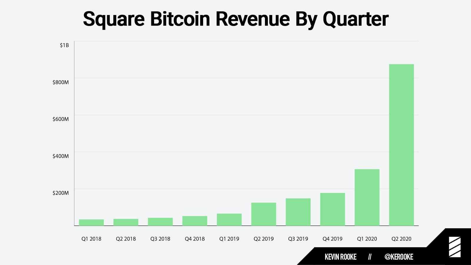 Square quarterly Bitcoin revenue