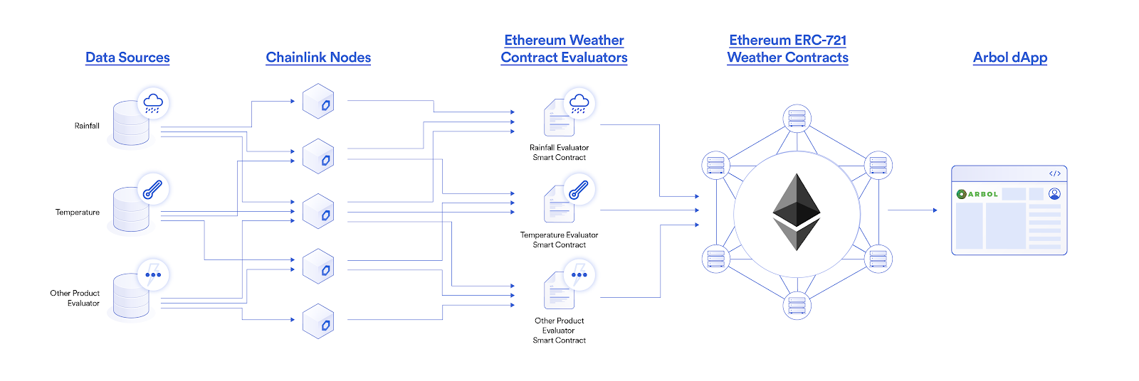 Arbol blockchain infrastructure