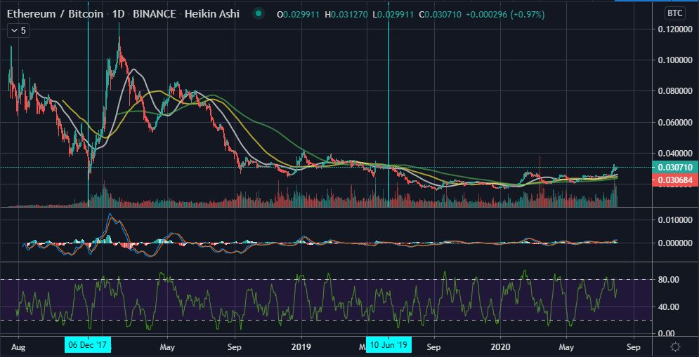 Ethereum's (ETH) Correlation to Bitcoin is Gradually Decreasing 13