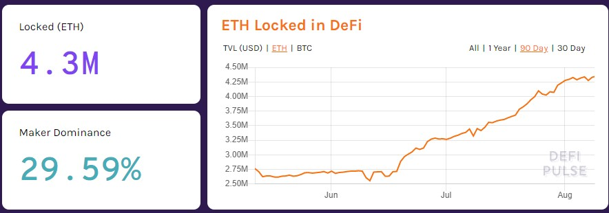 Ethereum (ETH) is Reestablishing itself as the #1 Dapp Platform 17