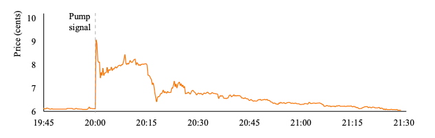 Graph illustrating the price movement for ChatCoin before, during, and after the BPS pump