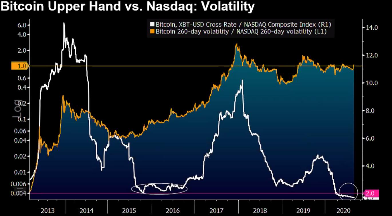 bitcoin volatiltiy vs. nasdaq