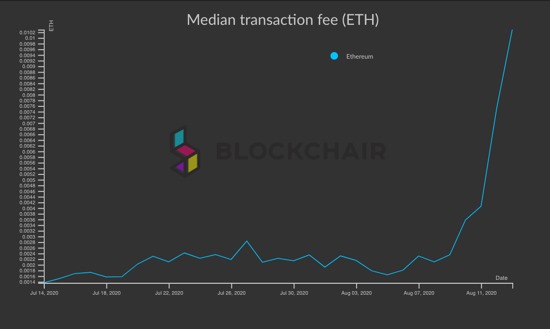 Graph showing the median transaction fee on Ethereum from Jul. 14 to Aug. 13