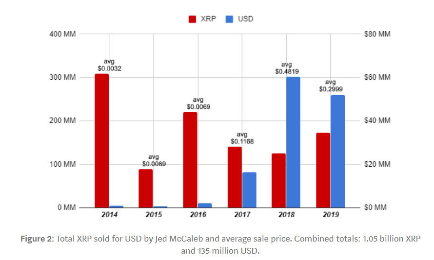 xrp sold