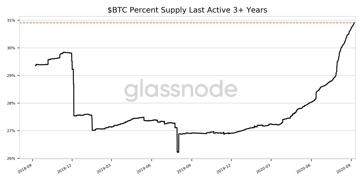 Bitcoin supply proportion dormant for 3 years or more