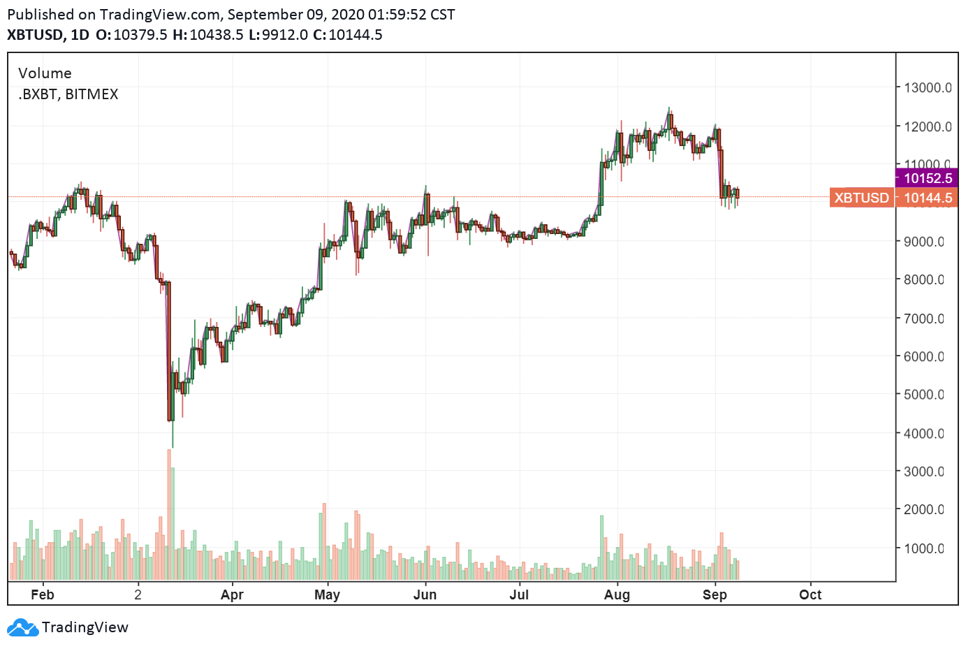 XBT/USD daily chart
