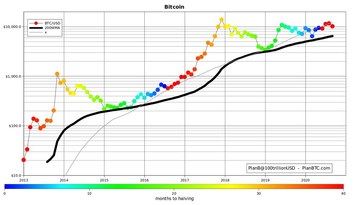 Bitcoin price vs. 200-day moving average