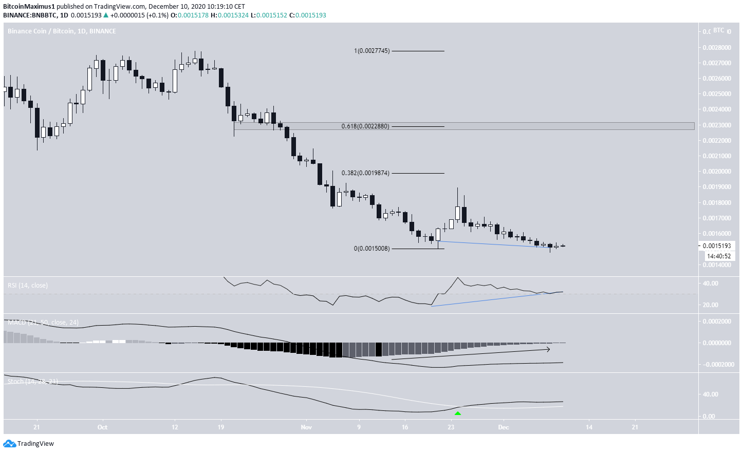 BNB/BTC Movement