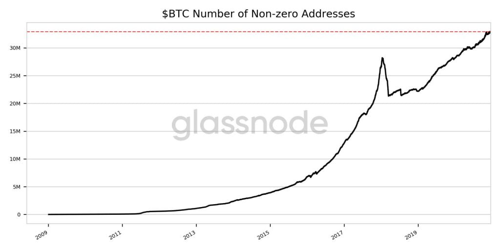Number of Ethereum and Bitcoin Non-Zero Addresses Hit New ATH 14