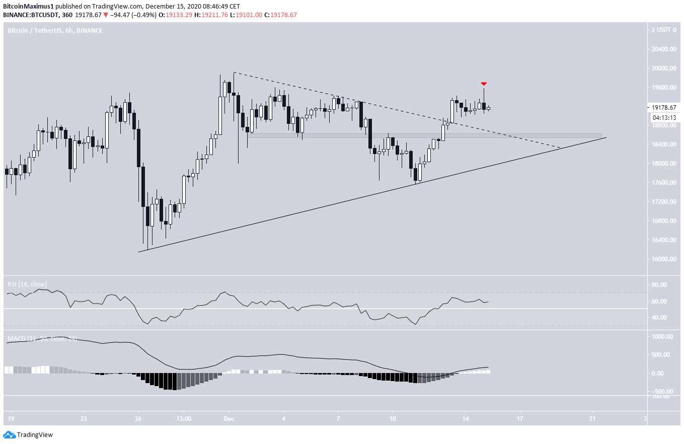 BTC short-term movement