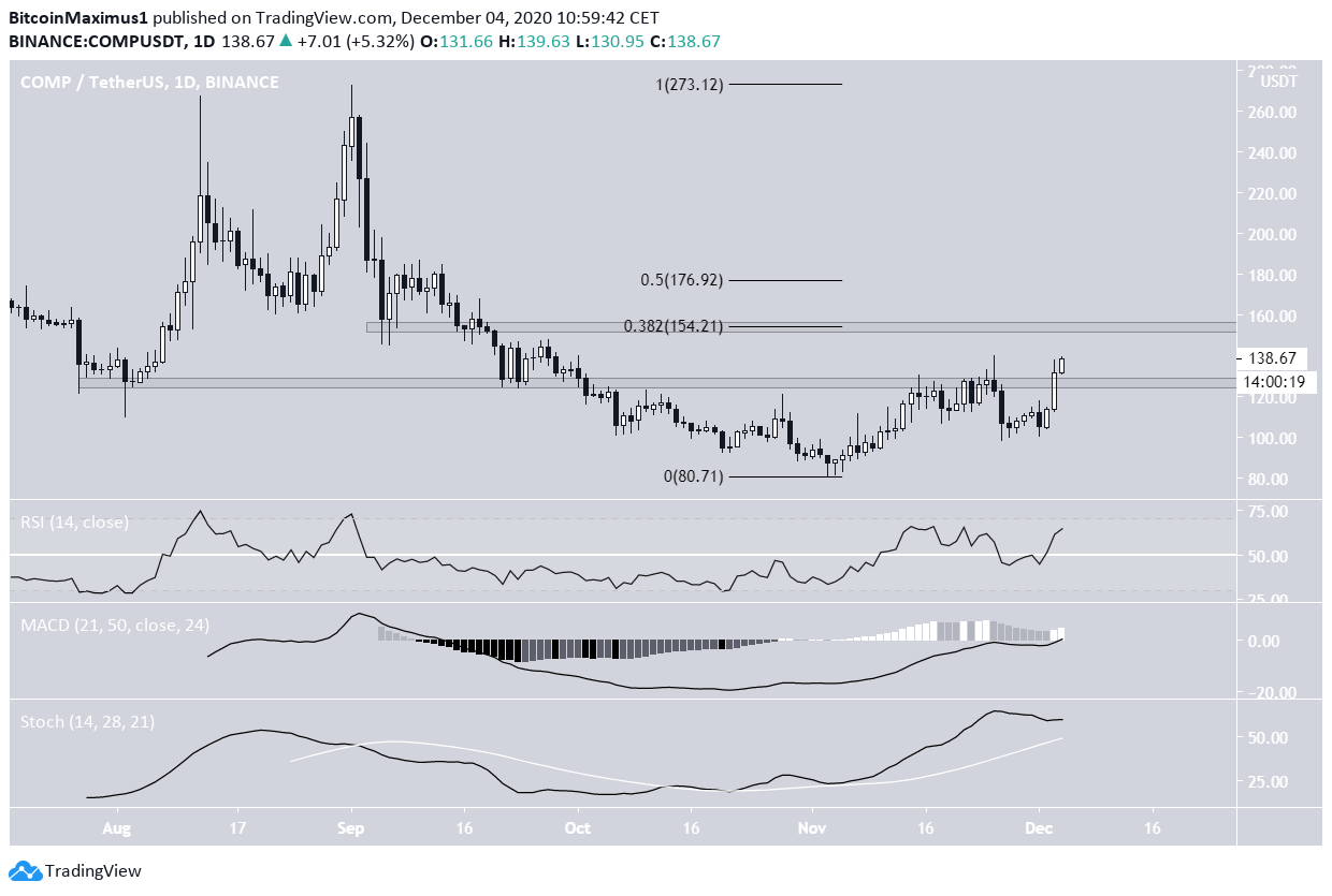 Comp daily movement