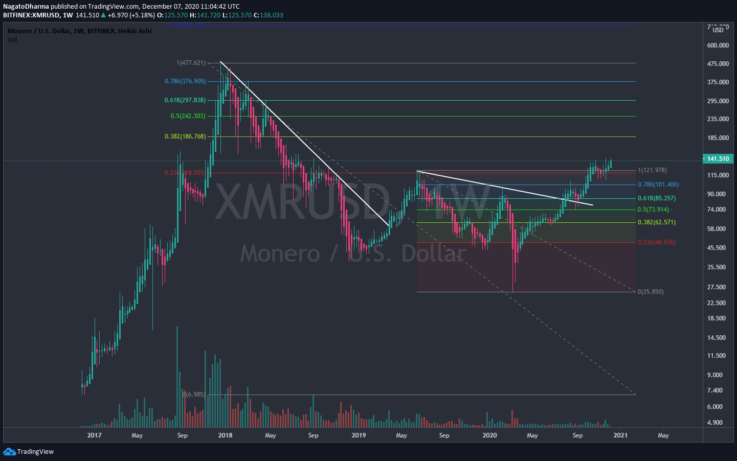 XMR Long-Term movement